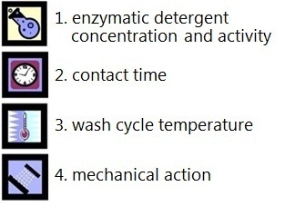 Cleaning Verification Tests for Washers and Ultrasonic Cleaners